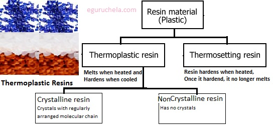 Thermoplastic And Thermosetting Resins