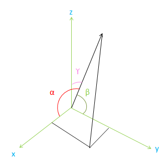 How can i calculate the angle between two complex vectors?