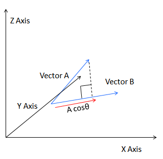 3d Vector Scalar Product Calculator Calculate Product Of Three