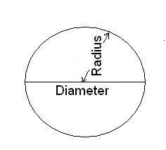 Circle Calculator - Calculate Area, Diameter, Circumference