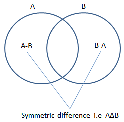 Symmetric difference calculator calculate a delta b a b symmetric difference a b ccuart Images