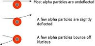 alpha scattering experiment